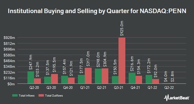 Institutional Ownership by Quarter for Penn National Gaming (NASDAQ:PENN)