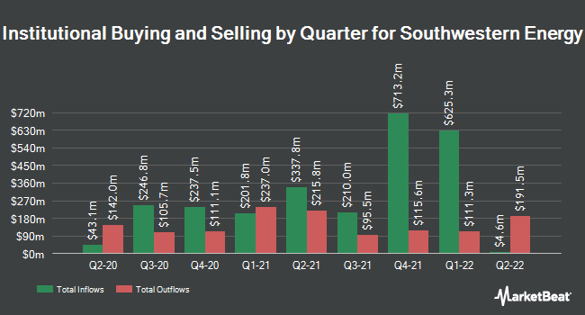 Institutional Ownership by Quarter for Southwestern Energy (NYSE:SWN)