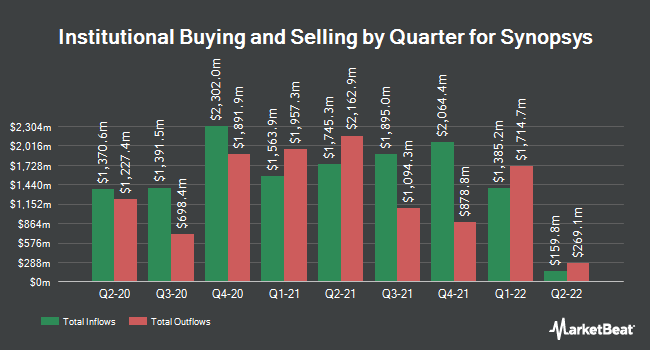 Institutional Ownership by Quarter for Synopsys (NASDAQ:SNPS)