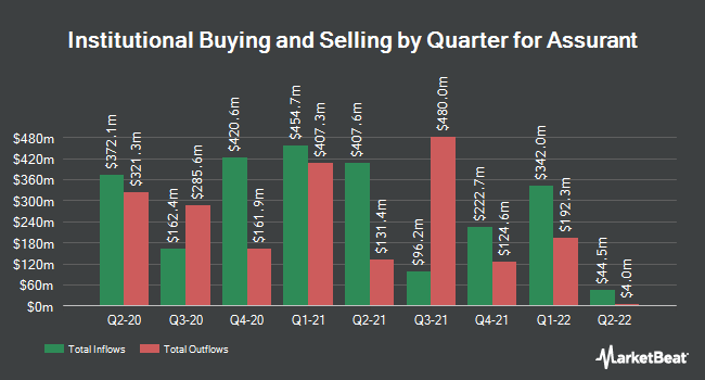 Institutional Ownership by Quarter for Assurant (NYSE:AIZ)