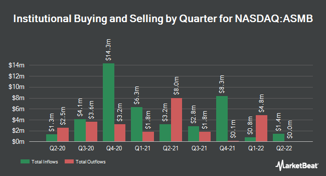 Institutional Ownership by Quarter for Assembly Biosciences (NASDAQ:ASMB)