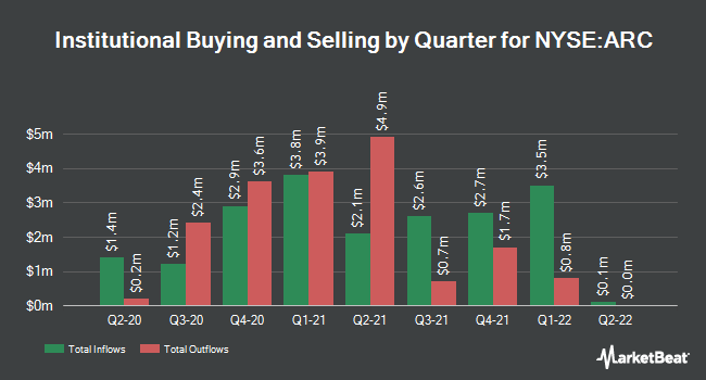 Institutional Ownership by Quarter for ARC Document Solutions (NYSE:ARC)