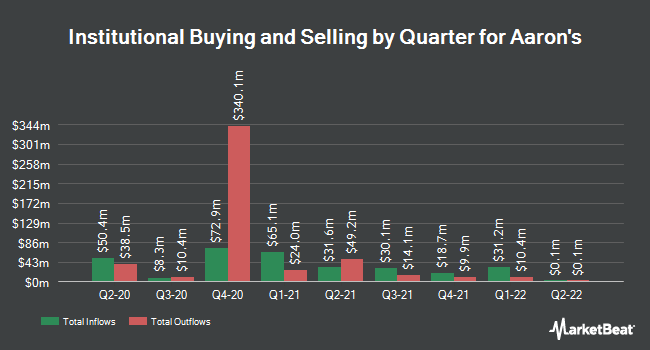 Institutional Ownership by Quarter for Aaron`s, (NYSE:AAN)