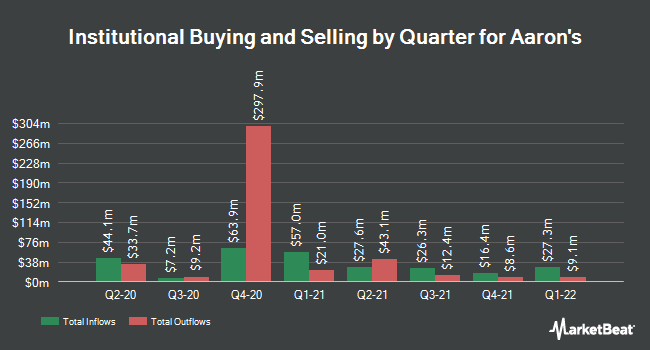 Institutional Ownership by Quarter for Aaron's (NYSE:AAN)