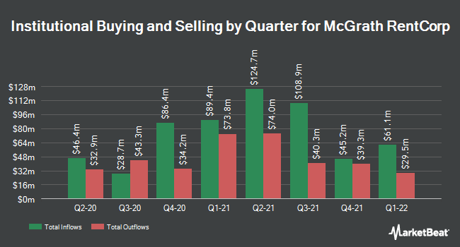 Institutional Ownership by Quarter for McGrath RentCorp (NASDAQ:MGRC)