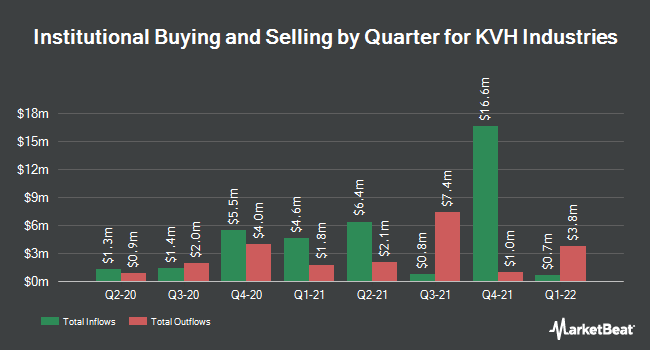 Institutional Ownership by Quarter for KVH Industries (NASDAQ:KVHI)