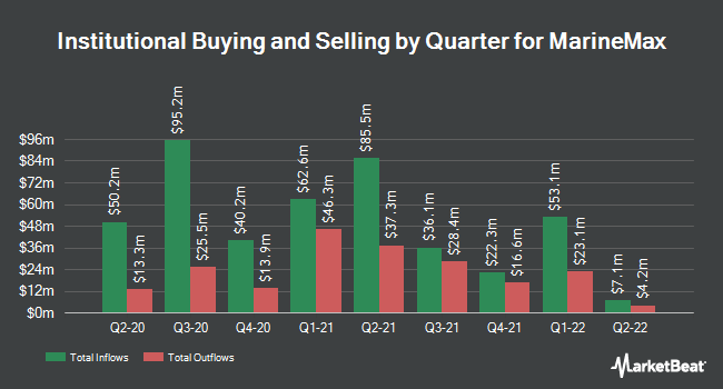 Institutional Ownership by Quarter for MarineMax (NYSE:HZO)
