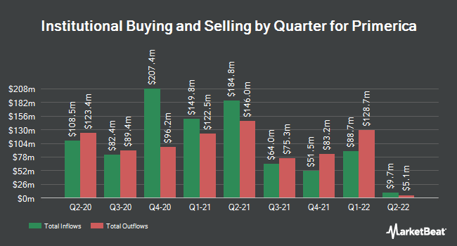 Institutional Ownership by Quarter for Primerica (NYSE:PRI)