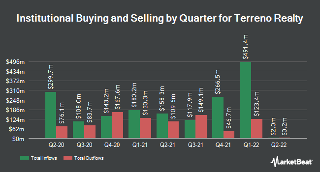 Institutional Ownership by Quarter for Terreno Realty (NYSE:TRNO)