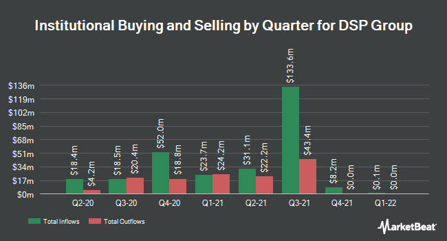 Institutional Ownership by Quarter for DSP Group (NASDAQ:DSPG)