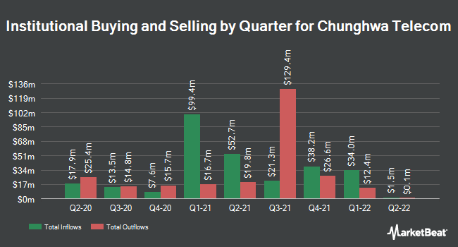 Institutional Ownership by Quarter for Chunghwa Telecom (NYSE:CHT)