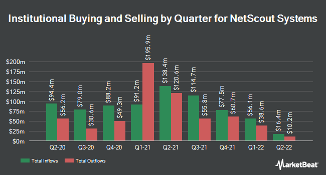 Institutional Ownership by Quarter for NetScout Systems (NASDAQ:NTCT)