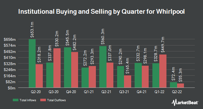 Institutional Ownership by Quarter for Whirlpool (NYSE:WHR)