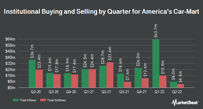 Institutional Ownership by Quarter for America`s Car-Mart (NASDAQ:CRMT)