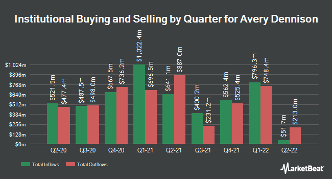 Institutional Ownership by Quarter for Avery Dennison (NYSE:AVY)
