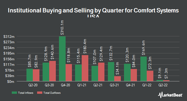 Institutional Ownership by Quarter for Comfort Systems USA (NYSE:FIX)