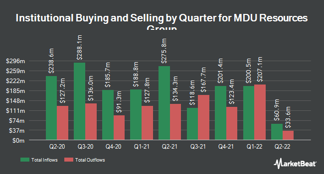Institutional Ownership by Quarter for MDU Resources (NYSE:MDU)
