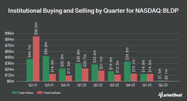 Institutional Ownership by Quarter for Ballard Power Systems (NASDAQ:BLDP)