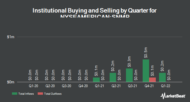 Institutional Ownership by Quarter for Sanchez Midstream (NYSEAMERICAN:SNMP)