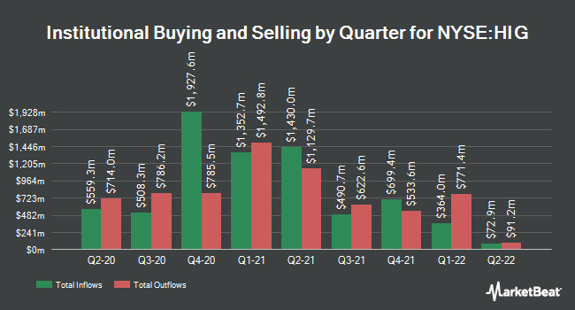 Institutional Ownership by Quarter for Hartford Financial Services Group (NYSE:HIG)