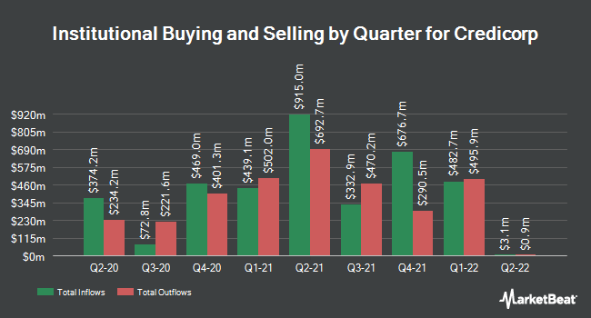 Institutional Ownership by Quarter for Credicorp (NYSE:BAP)