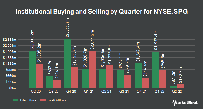 Institutional Ownership by Quarter for Simon Property Group (NYSE:SPG)
