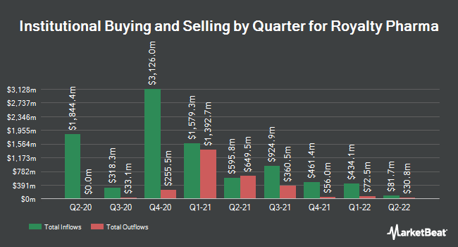 Institutional Ownership by Quarter for Repros Therapeutics (NASDAQ:RPRX)