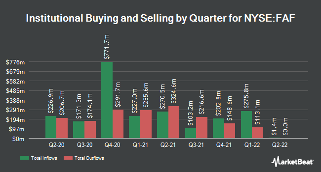Institutional Ownership by Quarter for First American (NYSE:FAF)