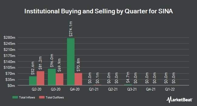 Institutional Ownership by Quarter for Sina (NASDAQ:SINA)