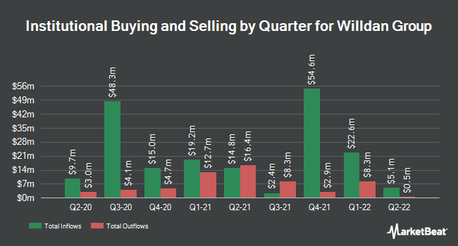 Institutional Ownership by Quarter for Willdan Group (NASDAQ:WLDN)