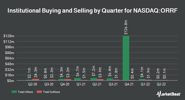 Institutional Ownership by Quarter for Orrstown Financial Services (NASDAQ:ORRF)