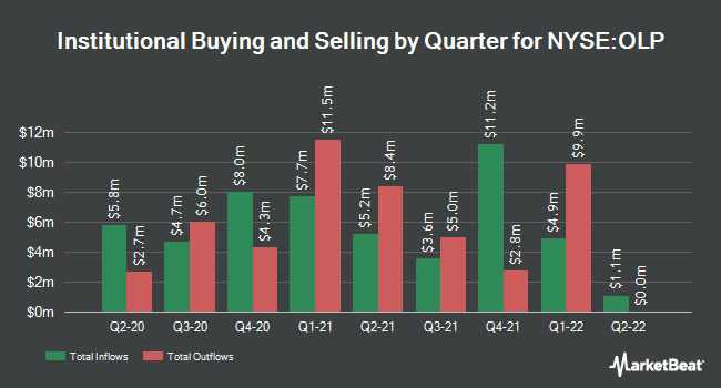Institutional Ownership by Quarter for One Liberty Properties (NYSE:OLP)