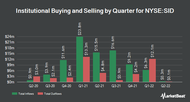 Institutional Ownership by Quarter for Companhia Siderúrgica Nacional (NYSE:SID)
