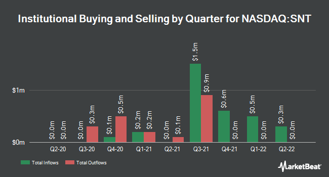 Institutional Ownership by Quarter for Magal Security Systems (NASDAQ:MAGS)