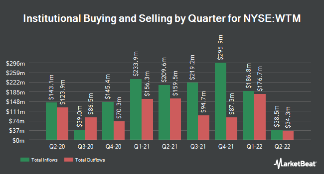 Institutional Ownership by Quarter for White Mountains Insurance Group (NYSE:WTM)