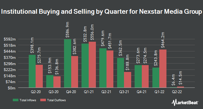 Institutional Ownership by Quarter for Nexstar Media Group (NASDAQ:NXST)