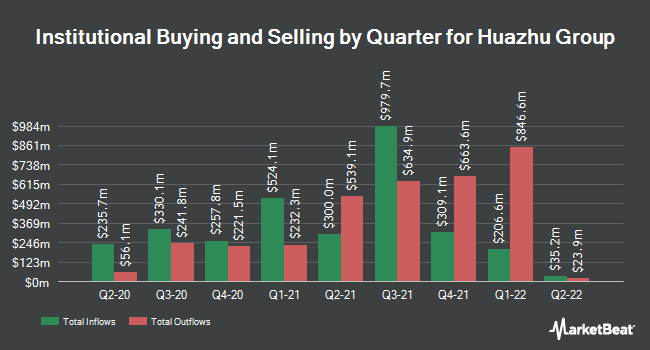 Institutional Ownership by Quarter for China Lodging Group (NASDAQ:HTHT)