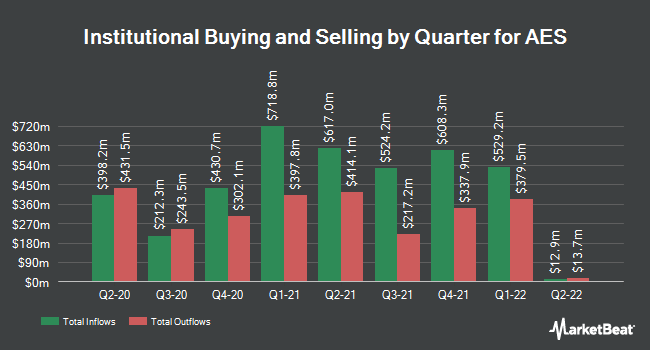 Institutional Ownership by Quarter for AES (NYSE:AES)