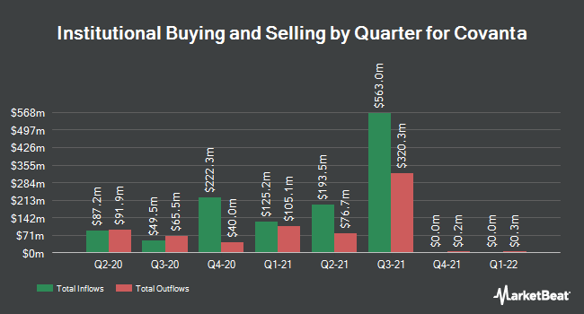 Institutional Ownership by Quarter for Covanta Holding Corporation (NYSE:CVA)