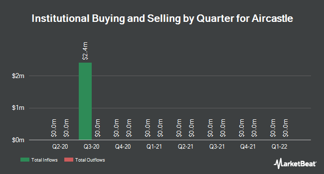 Institutional Ownership by Quarter for Aircastle (NYSE:AYR)
