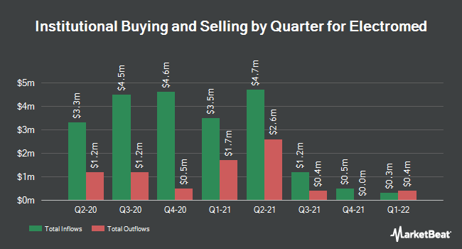 Institutional Ownership by Quarter for Electromed (NYSEAMERICAN:ELMD)