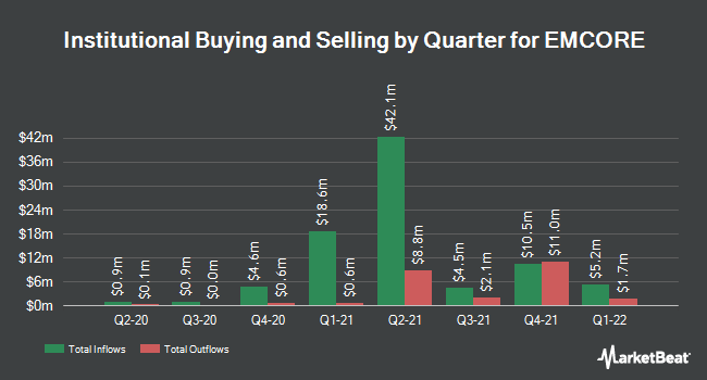 Institutional Ownership by Quarter for EMCORE (NASDAQ:EMKR)