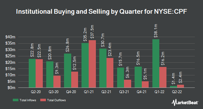 Institutional Ownership by Quarter for Central Pacific Financial (NYSE:CPF)