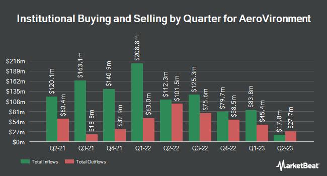 Institutional Ownership by Quarter for AeroVironment (NASDAQ:AVAV)