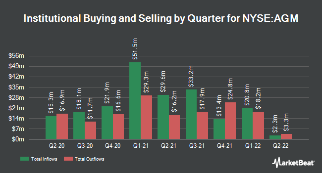 Institutional Ownership by Quarter for Federal Agricultural Mortgage (NYSE:AGM)