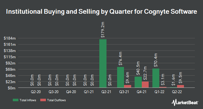 Institutional Ownership by Quarter for Vision Sciences (NASDAQ:CGNT)