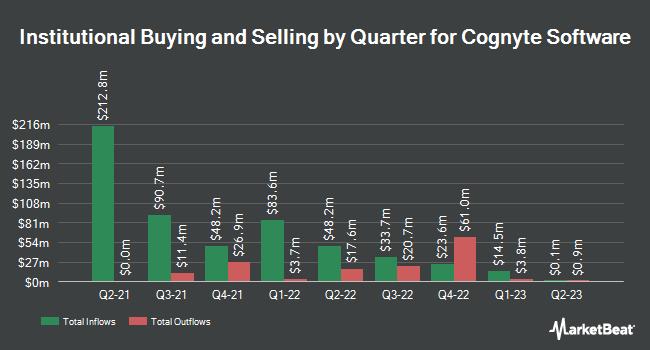 Institutional Ownership by Quarter for Cogentix Medical (NASDAQ:CGNT)