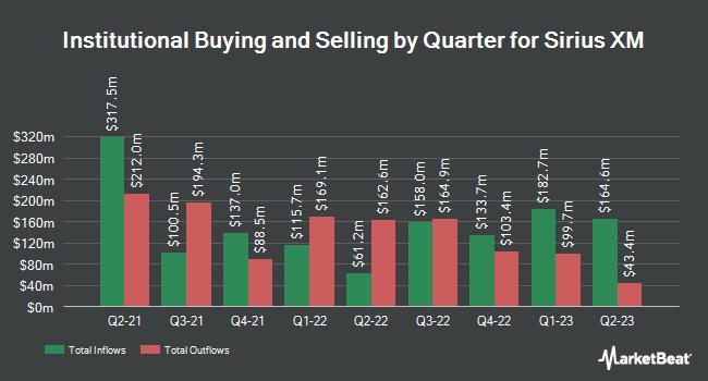 Institutional Ownership by Quarter for Sirius XM Holdings (NASDAQ:SIRI)