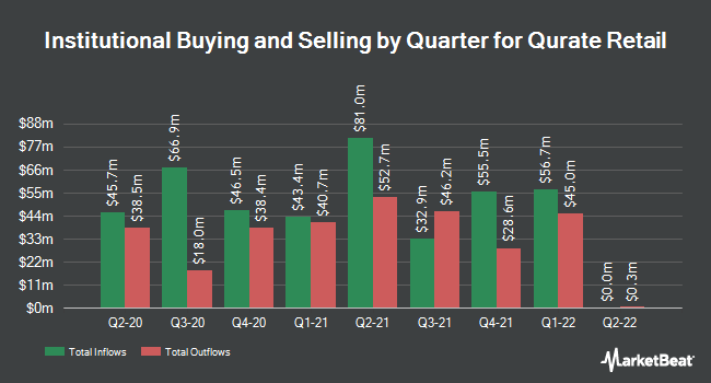Institutional Ownership by Quarter for Liberty Interactive (NASDAQ:QVCA)