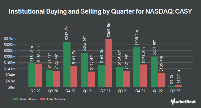 Institutional Ownership by Quarter for Casey`s General Stores (NASDAQ:CASY)